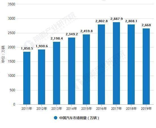中国汽车市场销量
