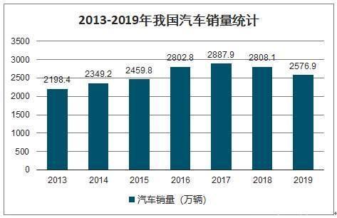2013年~2019年我国汽车销量统计