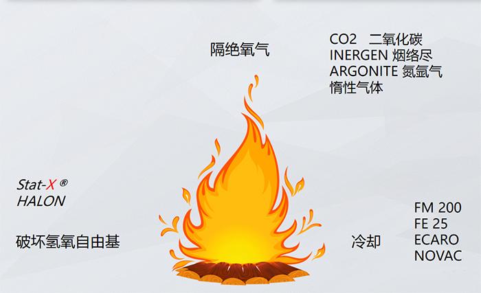热气溶胶灭火装置的灭火机理