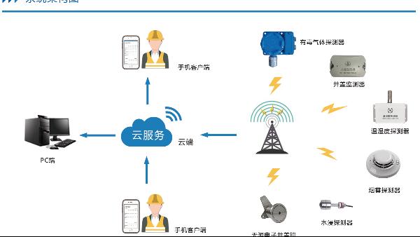 电缆监测的佼佼者——电缆沟环境综合监测装置系统