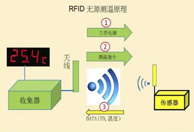 RFID无源无线测温原理