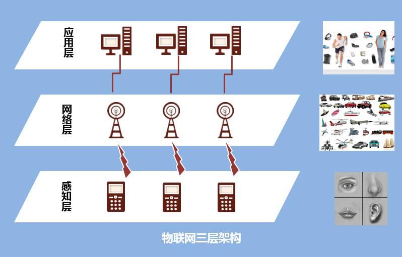 物联网三层架构