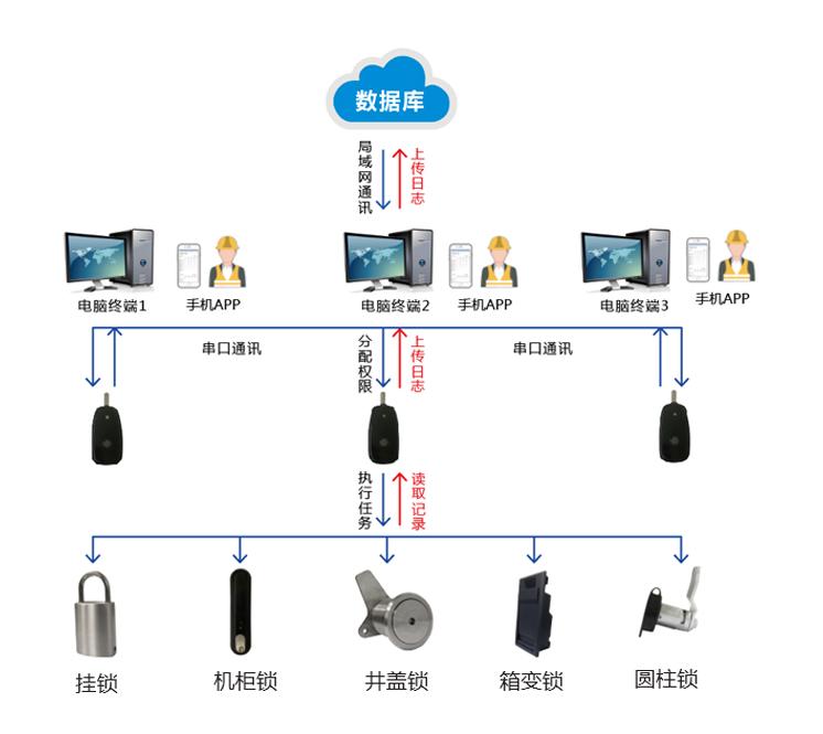 无源电子锁体系