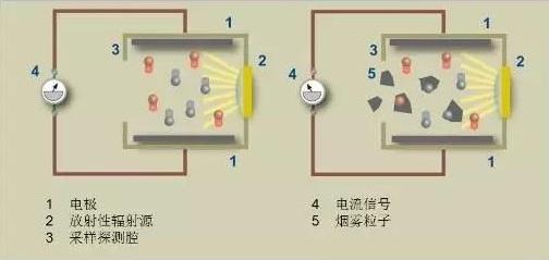 离子式烟雾传感器构成图