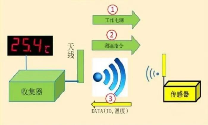 RFID测温原理