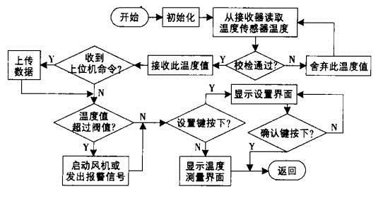 开关柜测温主程序大致流程图