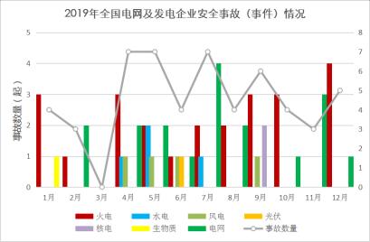 2019年全国电网及发电企业安全事故情况表