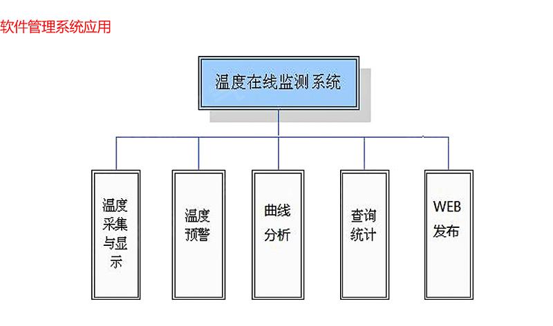 软件管理系统应用