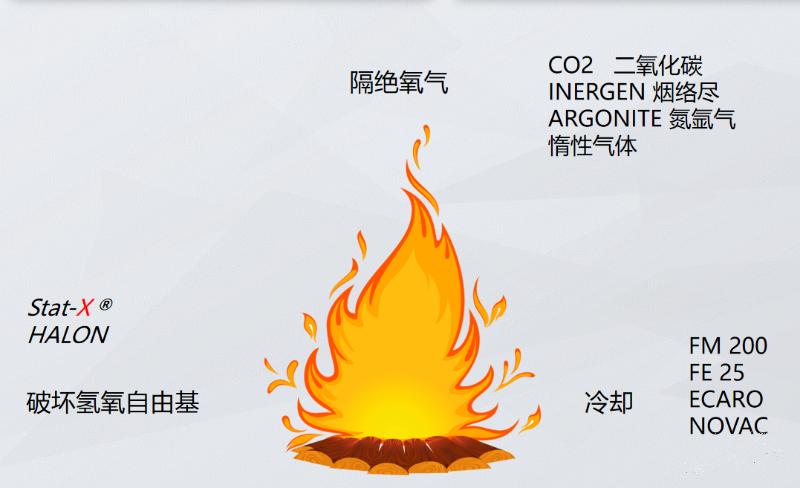 热气溶胶灭火的原理