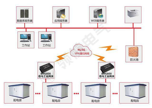 配电房智能监控系统架构
