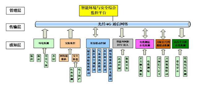 监控系统组网结构