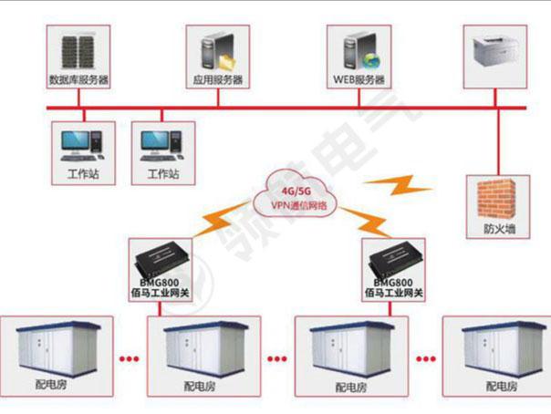 电力物联网—配电房远程监控方案