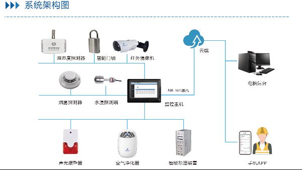 配电房综合环境监控系统