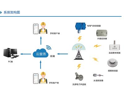 智能监测改变电气环境