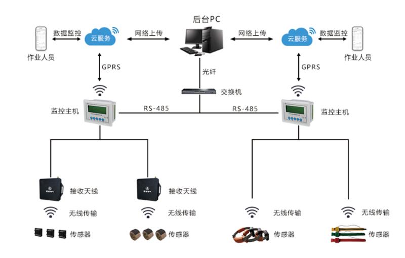 无源无线测温装置系统