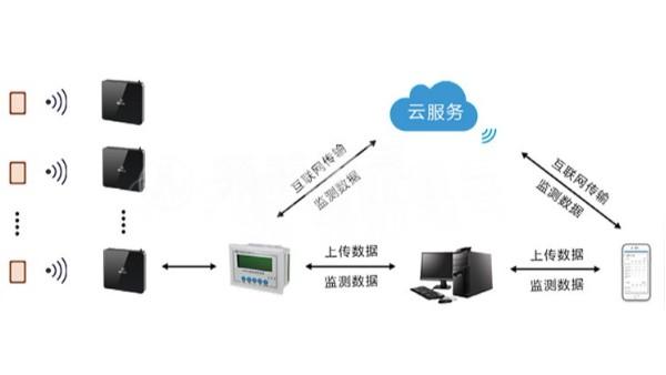 电气柜体的火灾检测员:电子温度传感器测温系统
