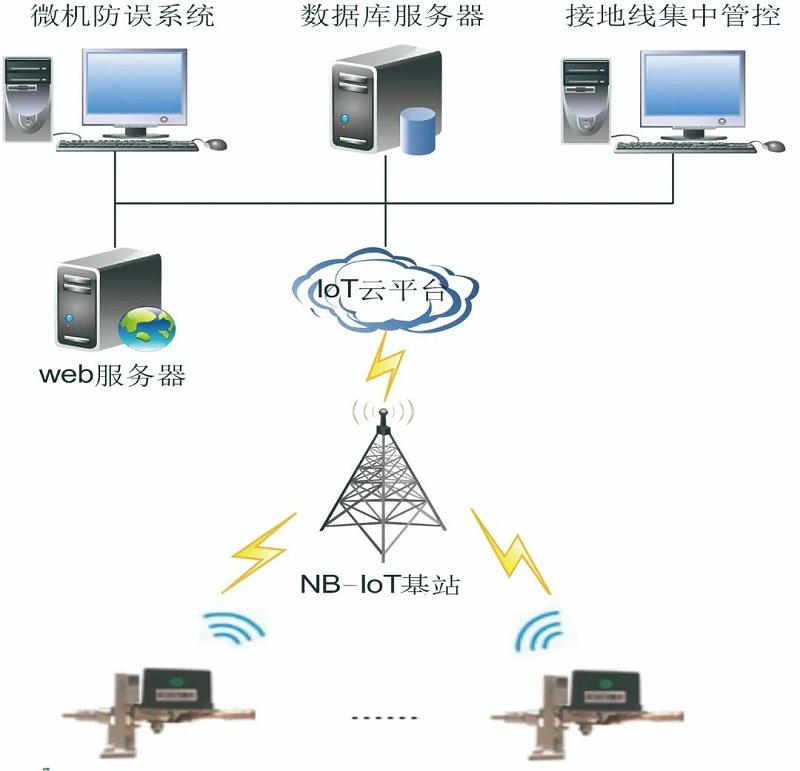 NB-IoT基站