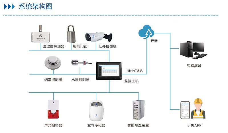 配电房环境综合监控系统